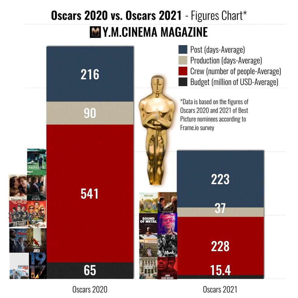 Oscars 2020 vs. Oscars 2021 - Figures Chart.001
