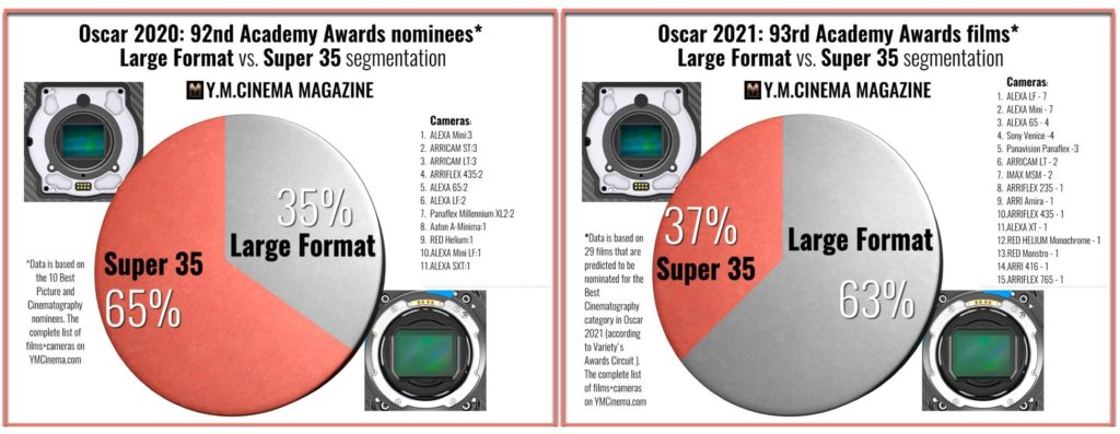 Oscars 2020 vs. Oscars 2021- Large format and Super 35 cameras