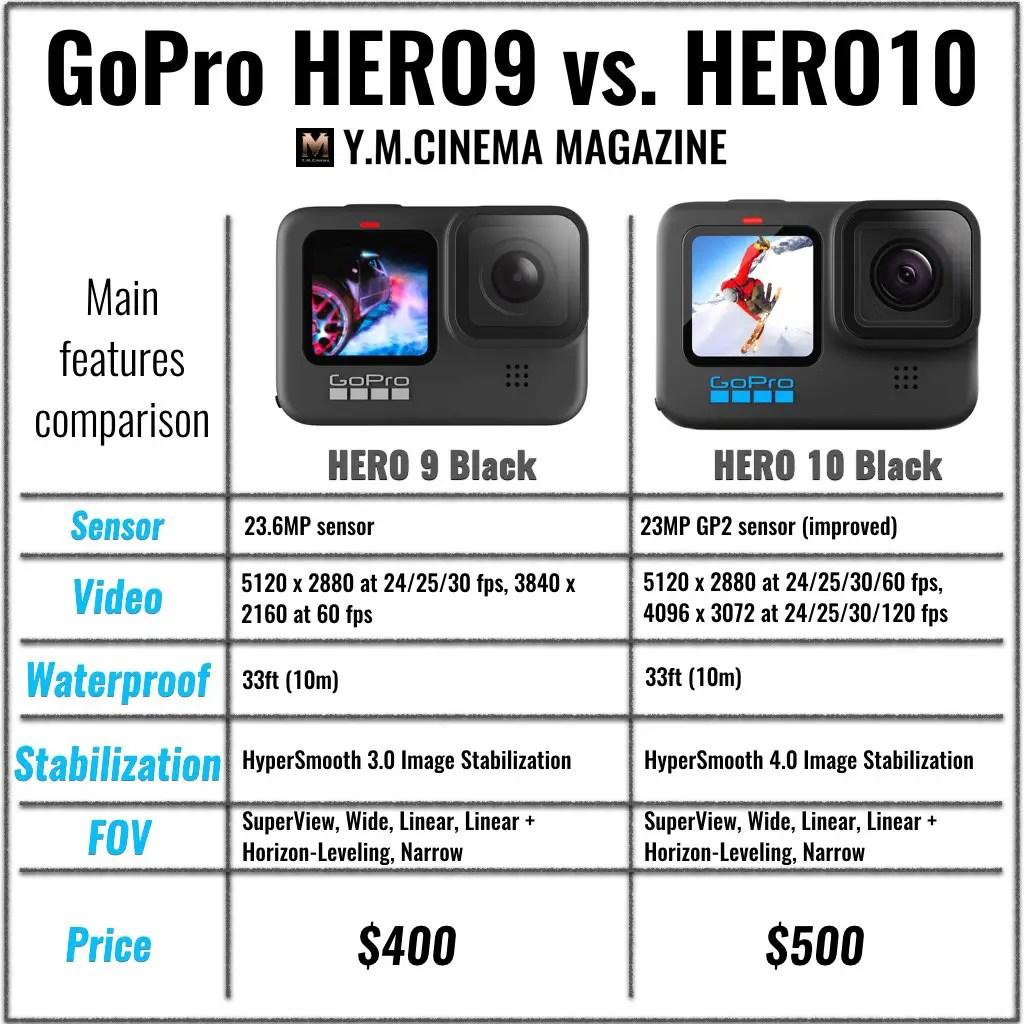GoPro HERO10 Black vs. HERO9 Black