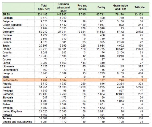 ヨーロッパの穀物生産量(1000トン)【2014】編集