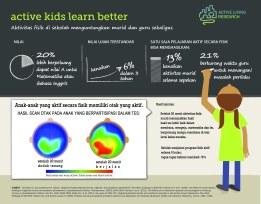 Keaktifan fisik anak meningkatkan kemampuan belajar.