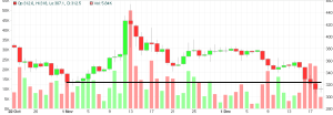 A chart showing bitcoin usd break 320 area support level