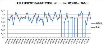 東北北部地方の梅雨明けの推移(1951~2014)(代表地点:青森市)