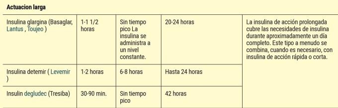 Tipos de insulina 3