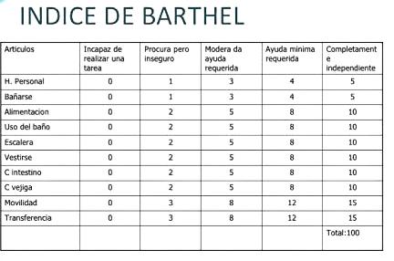 Índice Barthel