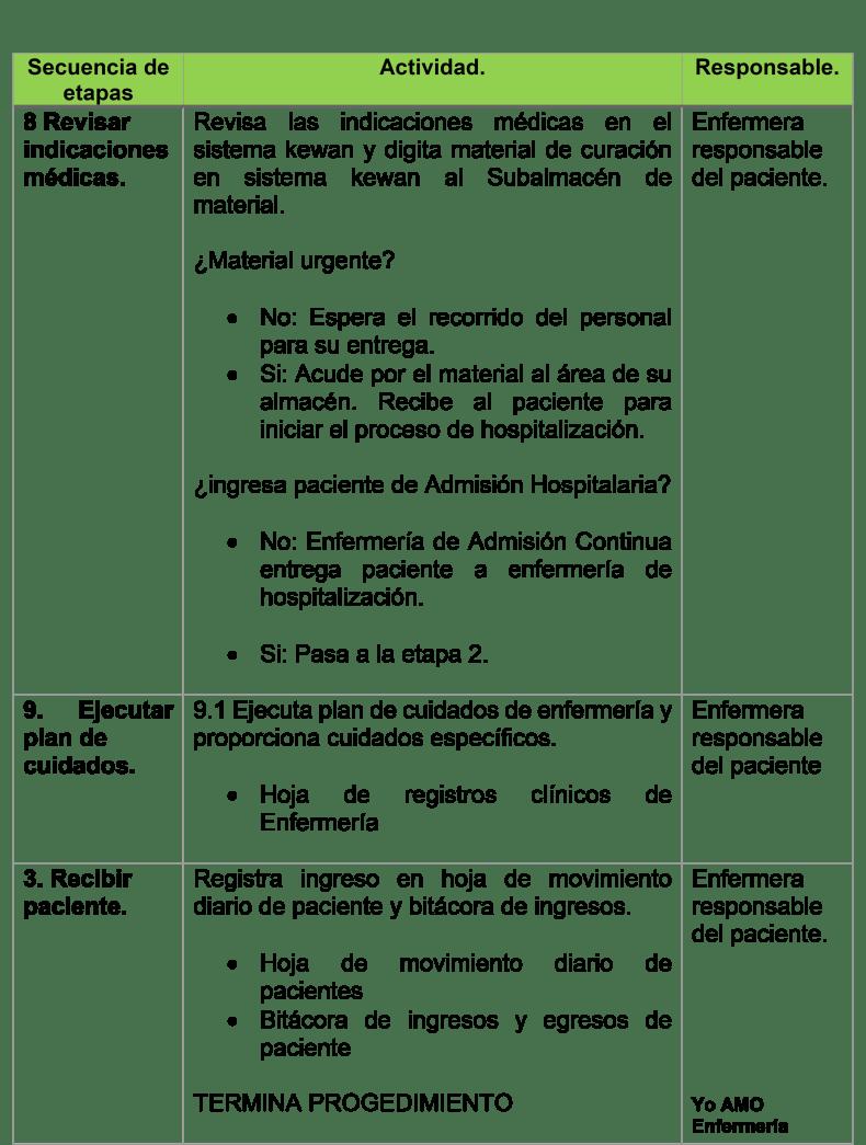 INGRESO O ADMISIÓN HOSPITALARIA 3