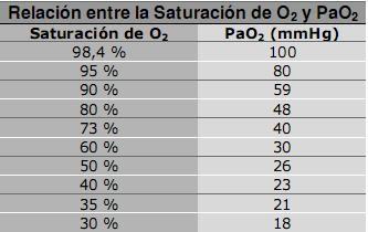 RELACION DE SATURACION DE OXIGENO