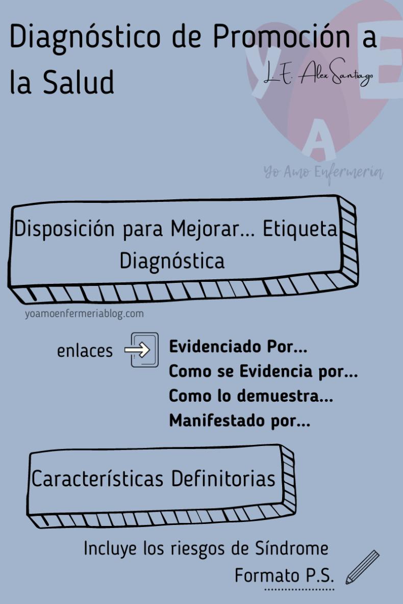 DIAGNÓSTICO ENFERMERO DE PROMOCIÓN A LA SALUD