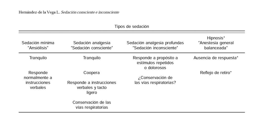 TIPOS DE SEDACIÓN