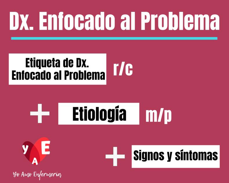 DIAGNÓSTICO ENFERMERO REAL (ENFOCADO AL PROBLEMA)