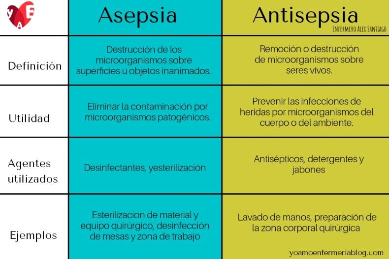 cuadro de Diferencia entre asepsia y antisepsia
