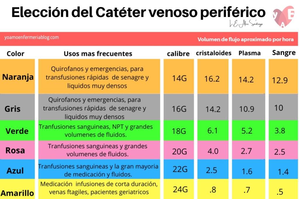Elección del Catéter venoso periférico