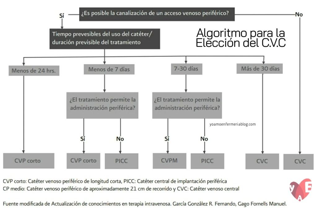 Algoritmo para la elección del Catéter Venoso Central