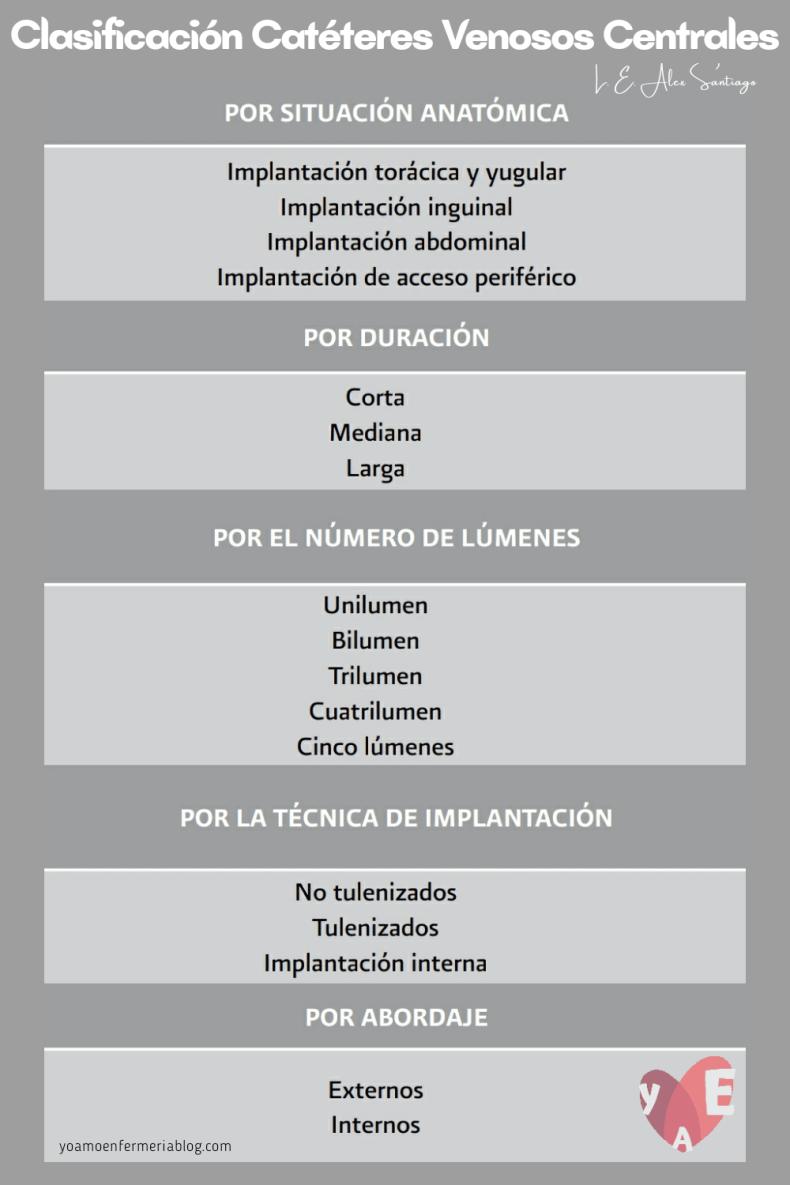 Clasificación de Catéteres Venosos Centrales.