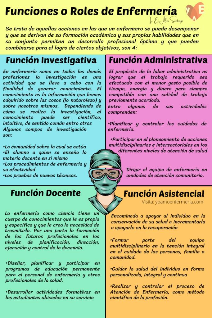 FUNCIONES O ROLES DE ENFERMERÍA