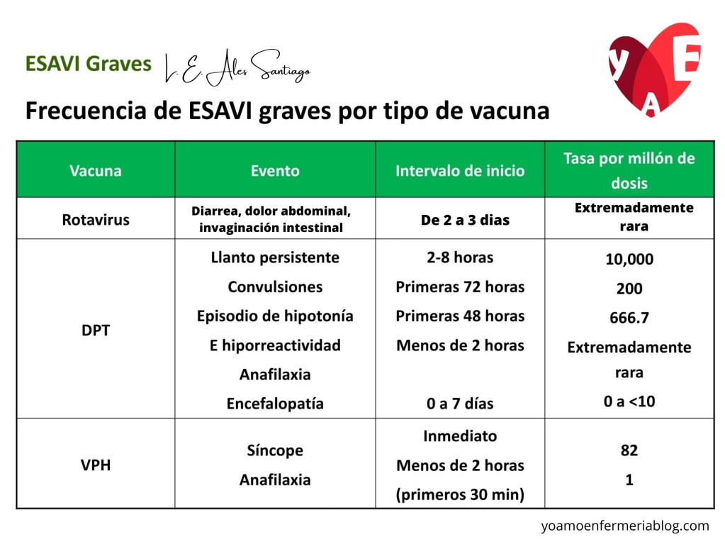 ESAVI por tipo de Vacuna 1