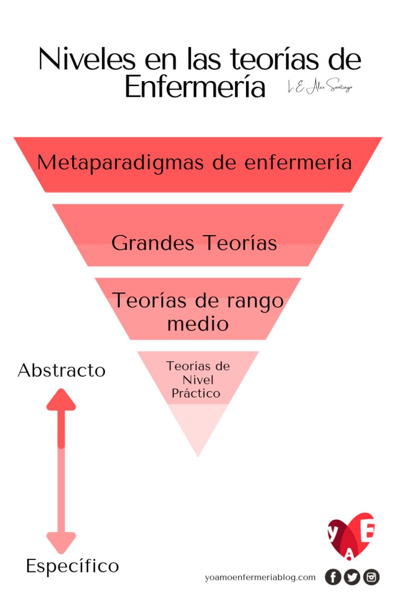 Clasificación de las teorías de enfermería