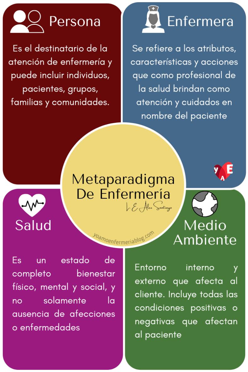 El metaparadigma de enfermería