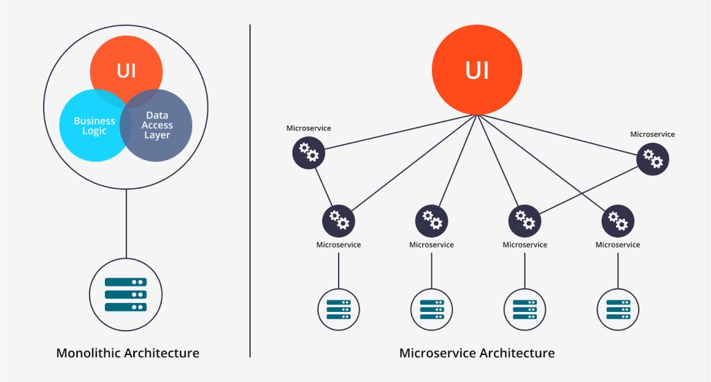 la importancia de la arquitectura de software en la actualidad