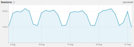 Yoast Google Analytics Dashboard ‹ Yoast — WordPress