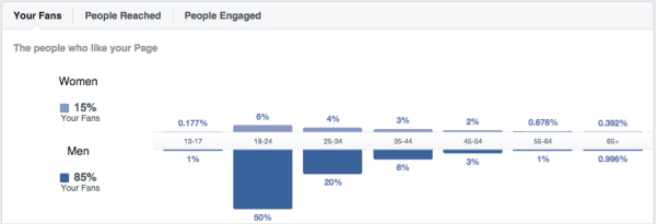 Facebook Page Insights: Age en Gender stats in a graph