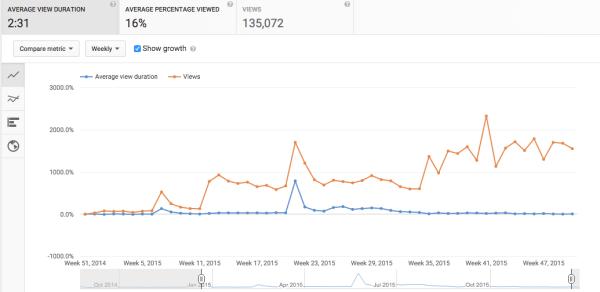 youtube analytics audience retention chart
