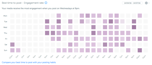 Iconosquare: best time to post | Instagram Analytics