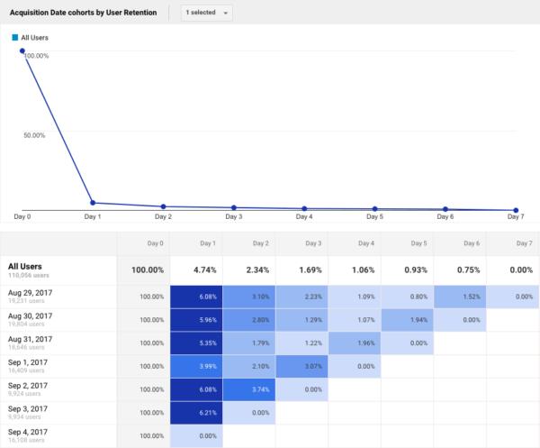 Cohort Analysis in Google Analytics