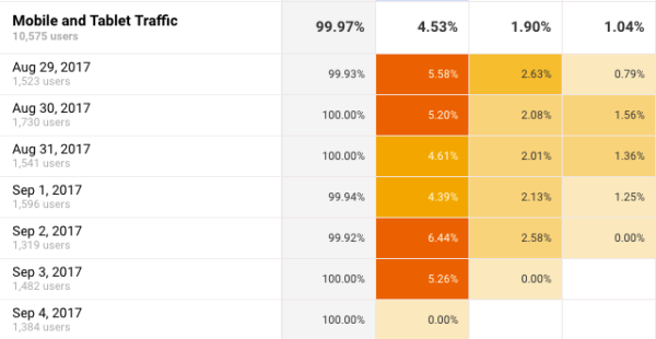 Mobile and Tablet Cohort Analysis in Google Analytics