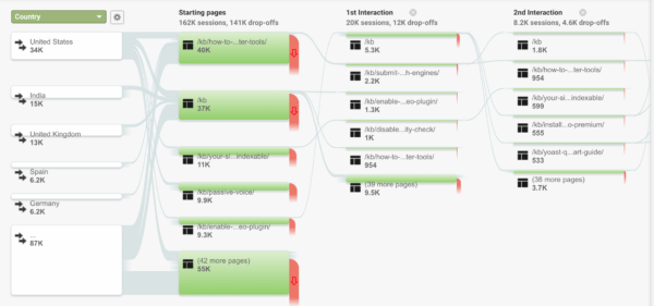 Users Flow in Google Analytics