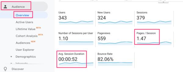 Statistik Keterlibatan Situs Blog Google Analytics