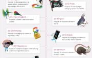 A brief history of Google's algorithm updates