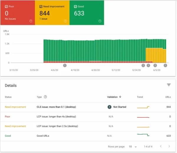 Core Web Vitals report Search Console checks site speed