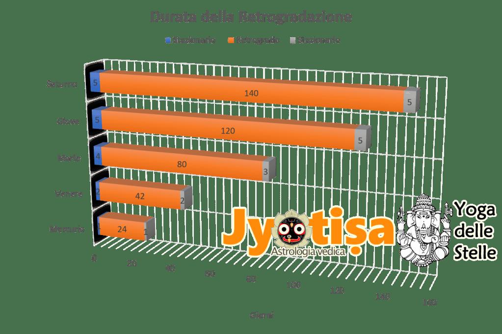 Calcola GRATIS i tuoi PIANETI RETROGRADI 4