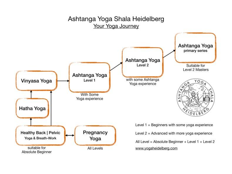 Yoga Heidelberg Classes