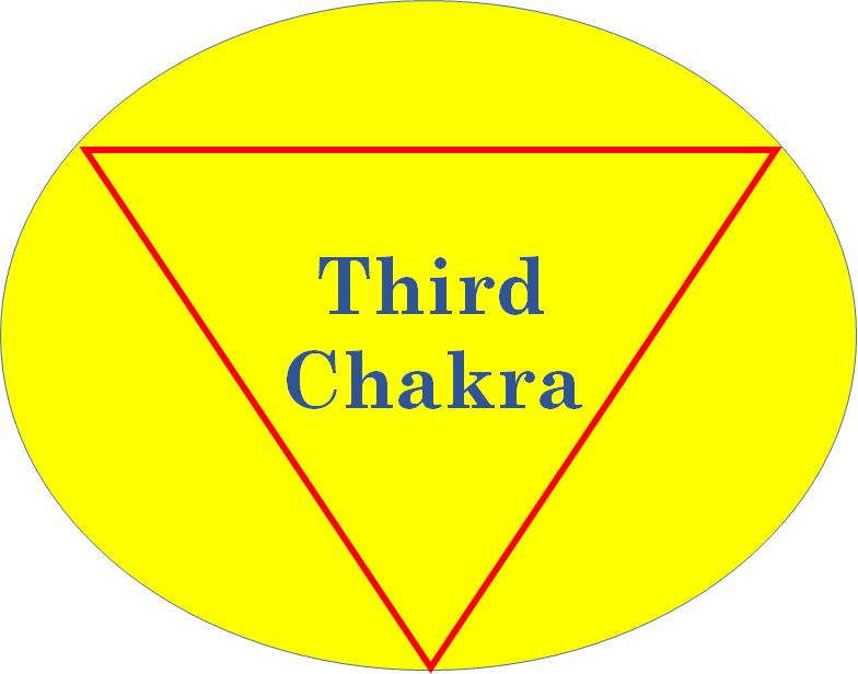 Third Chakra : Manipura