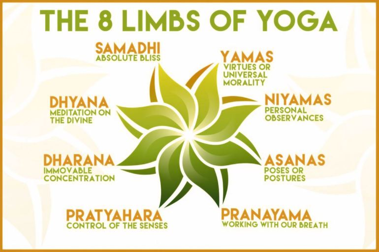 Eight Limbs of Yoga_Ashtanga yoga_raja yoga
