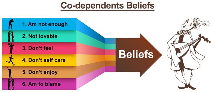 Codependent-belifes-Hamrah