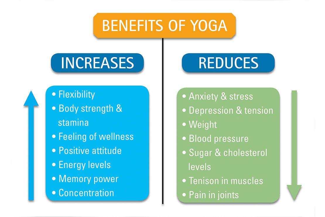 Resultado de imagen para yoga benefits
