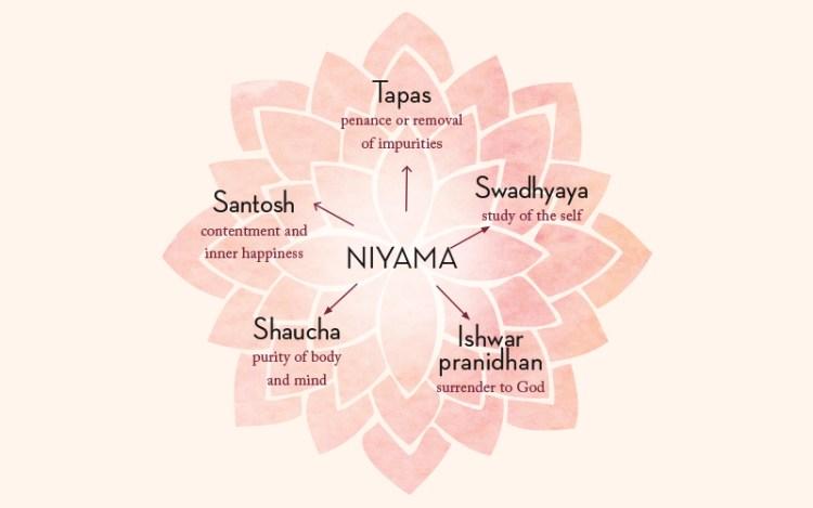 2nd Limb of Yoga Niyama
