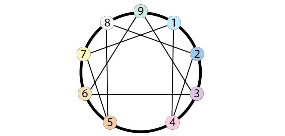 Yoga Sequencing and the Enneagram