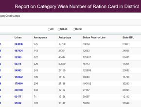 Rajasthan Ration Card List District Wise