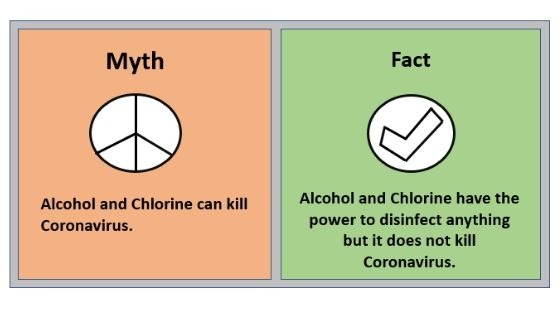 Myth 4 Alcohol and Chlorine can kill Coronavirus.