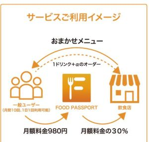 FOOD PASSPORT加盟店契約の特徴・費用やメリット・デメリット