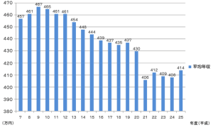 統計元:平成26年 国税庁 民間給与実態統計調査結果
