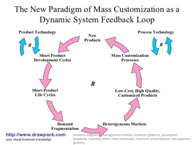 new-paradigm-of-mass-customization-business-model-1-728