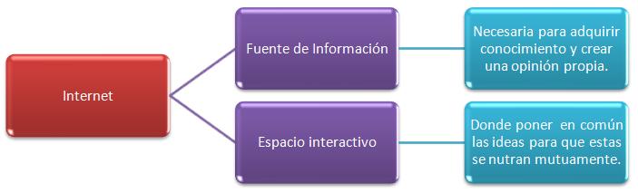 Internet – Infografía