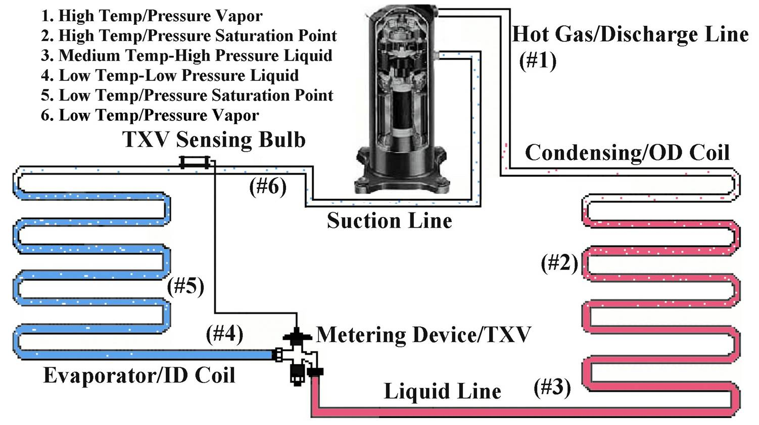 Refrigeration Subcooling In Refrigeration Cycle