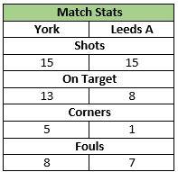 U11s Match Stats 19 April 2014