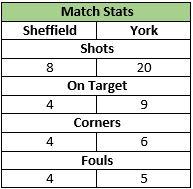 U12s Away Sheffield 27 Sep 2014